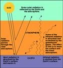 Carbon-dioxide