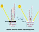 Land--evapotranspiration